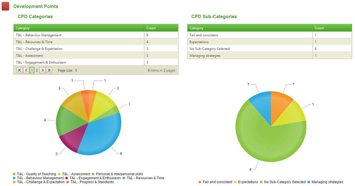 development point pie charts