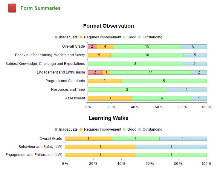 form summaries